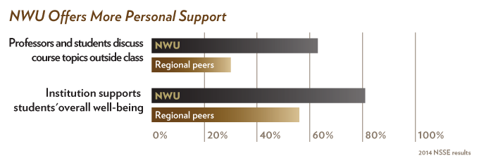 NWU National Survey of Student Engagement (NSSE)